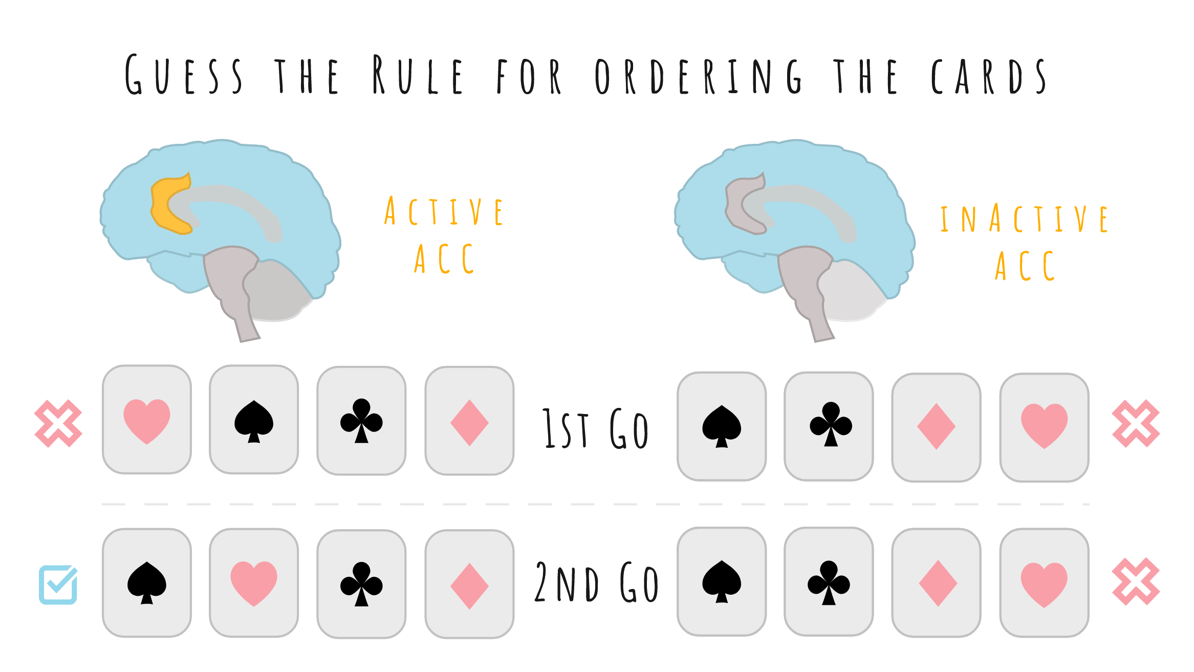 Pattern of cards is incorrect deducted without ACC activation